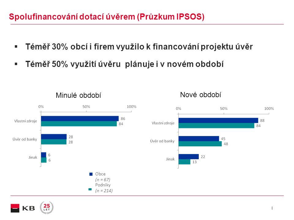 |  Téměř 30% obcí i firem využilo k financování projektu úvěr  Téměř 50% využití úvěru plánuje i v novém období Obce (n = 67) Podniky (n = 214) Spolufinancování dotací úvěrem (Průzkum IPSOS) Minulé období Nové období