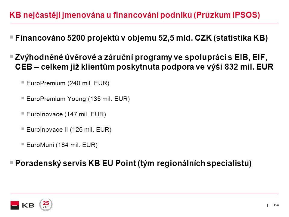 |  Financováno 5200 projektů v objemu 52,5 mld. CZK (statistika KB)  Zvýhodněné úvěrové a záruční programy ve spolupráci s EIB, EIF, CEB – celkem ji