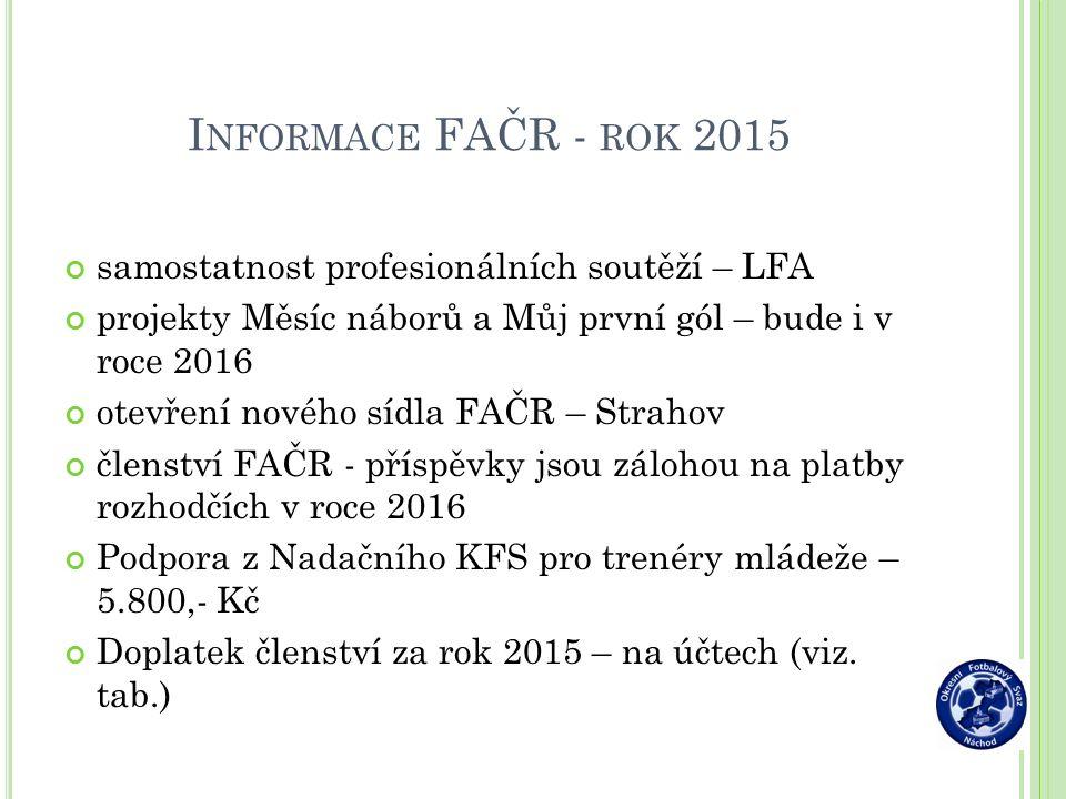 I NFORMACE FAČR - ROK 2015 samostatnost profesionálních soutěží – LFA projekty Měsíc náborů a Můj první gól – bude i v roce 2016 otevření nového sídla FAČR – Strahov členství FAČR - příspěvky jsou zálohou na platby rozhodčích v roce 2016 Podpora z Nadačního KFS pro trenéry mládeže – 5.800,- Kč Doplatek členství za rok 2015 – na účtech (viz.