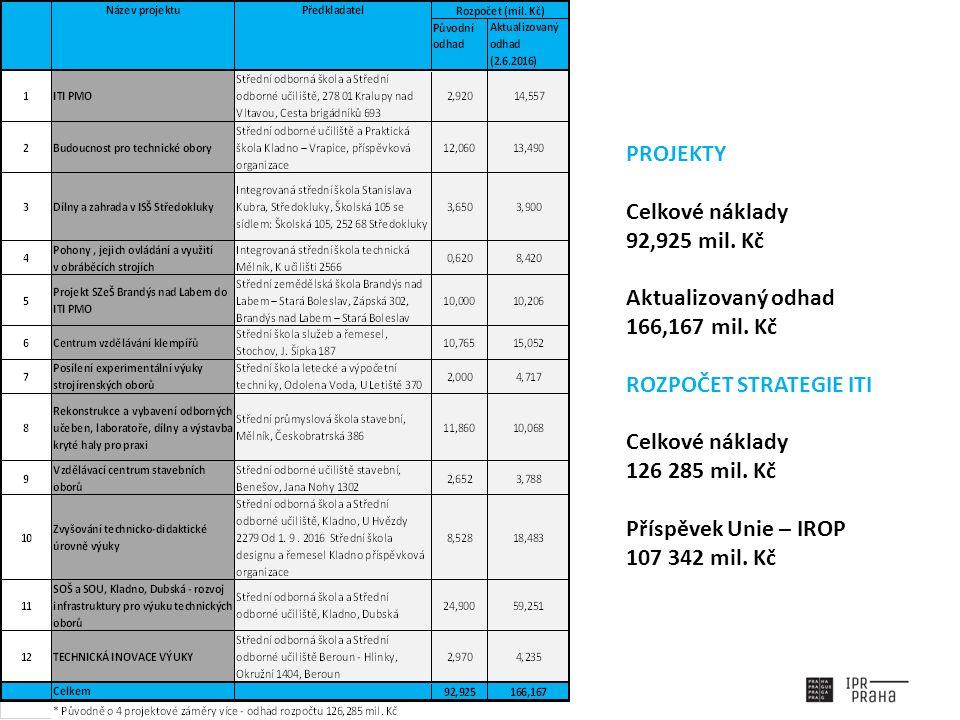 PROJEKTY Celkové náklady 92,925 mil. Kč Aktualizovaný odhad 166,167 mil. Kč ROZPOČET STRATEGIE ITI Celkové náklady 126 285 mil. Kč Příspěvek Unie – IR