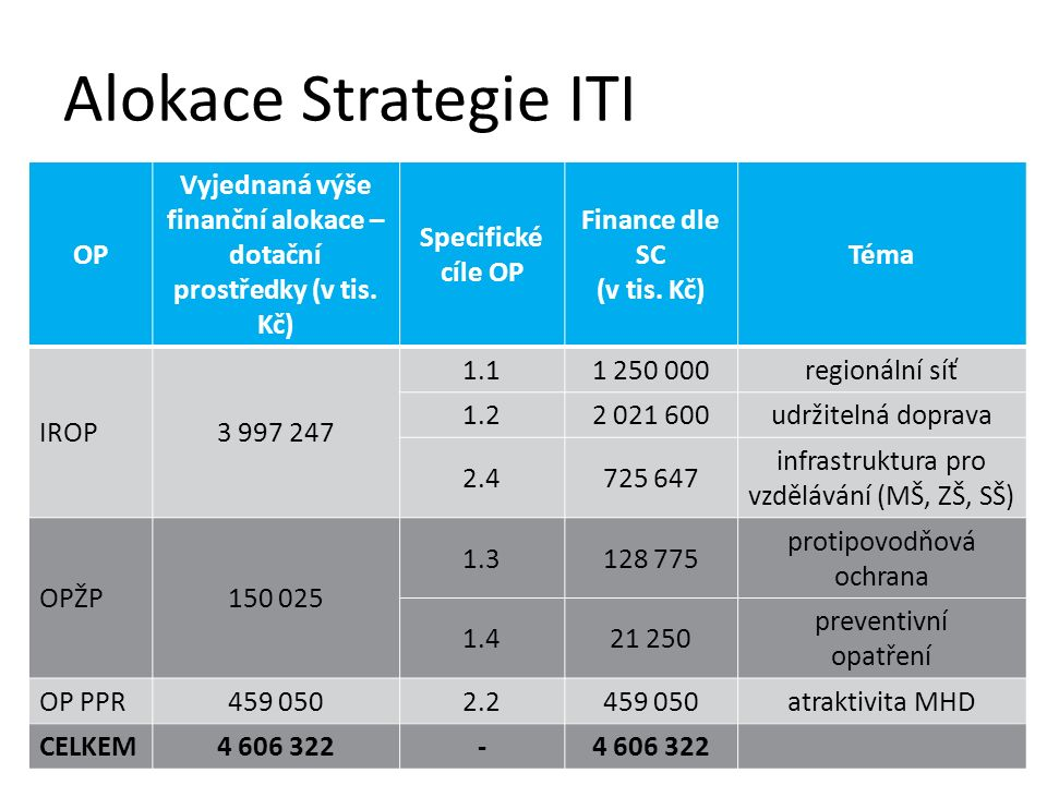Alokace Strategie ITI OP Vyjednaná výše finanční alokace – dotační prostředky (v tis. Kč) Specifické cíle OP Finance dle SC (v tis. Kč) Téma IROP3 997