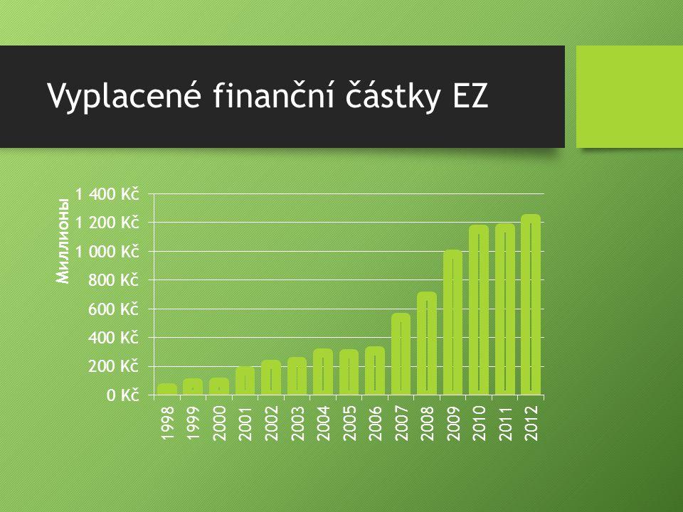 Vyplacené finanční částky EZ