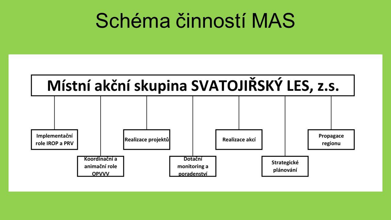 Schéma činností MAS
