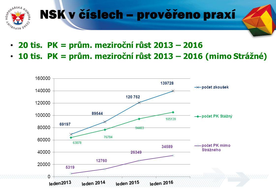 NSK v číslech – prověřeno praxí 20 tis. PK = prům. meziroční růst 2013 – 2016 10 tis. PK = prům. meziroční růst 2013 – 2016 (mimo Strážné)