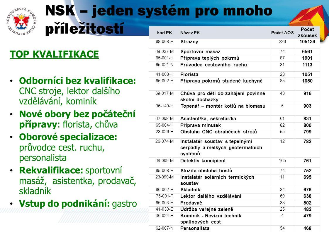 NSK – jeden systém pro mnoho příležitostí TOP KVALIFIKACE Odborníci bez kvalifikace: CNC stroje, lektor dalšího vzdělávání, kominík Nové obory bez počáteční přípravy: florista, chůva Oborové specializace: průvodce cest.