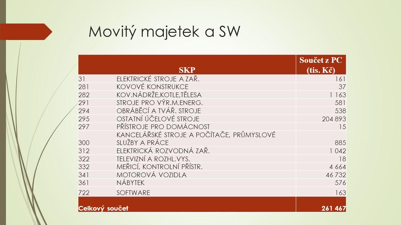 Movitý majetek a SW SKP Součet z PC (tis.