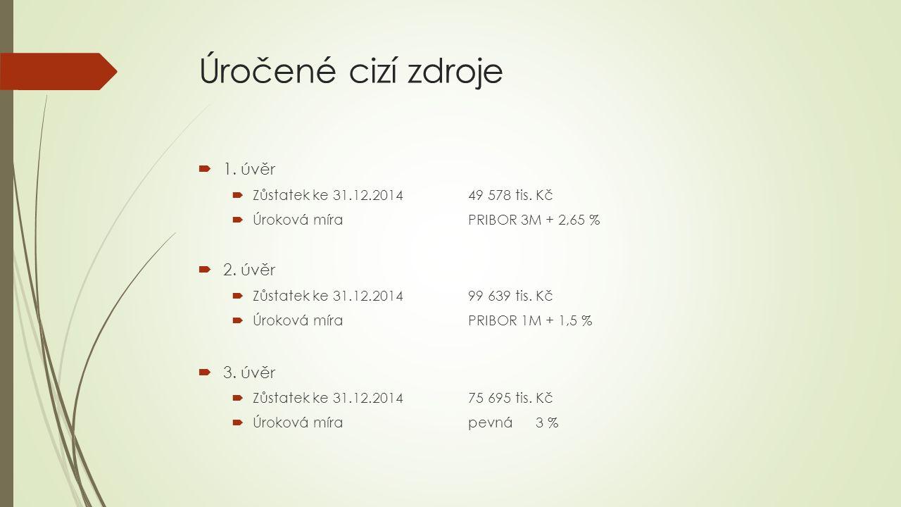 Úročené cizí zdroje  1.úvěr  Zůstatek ke 31.12.201449 578 tis.
