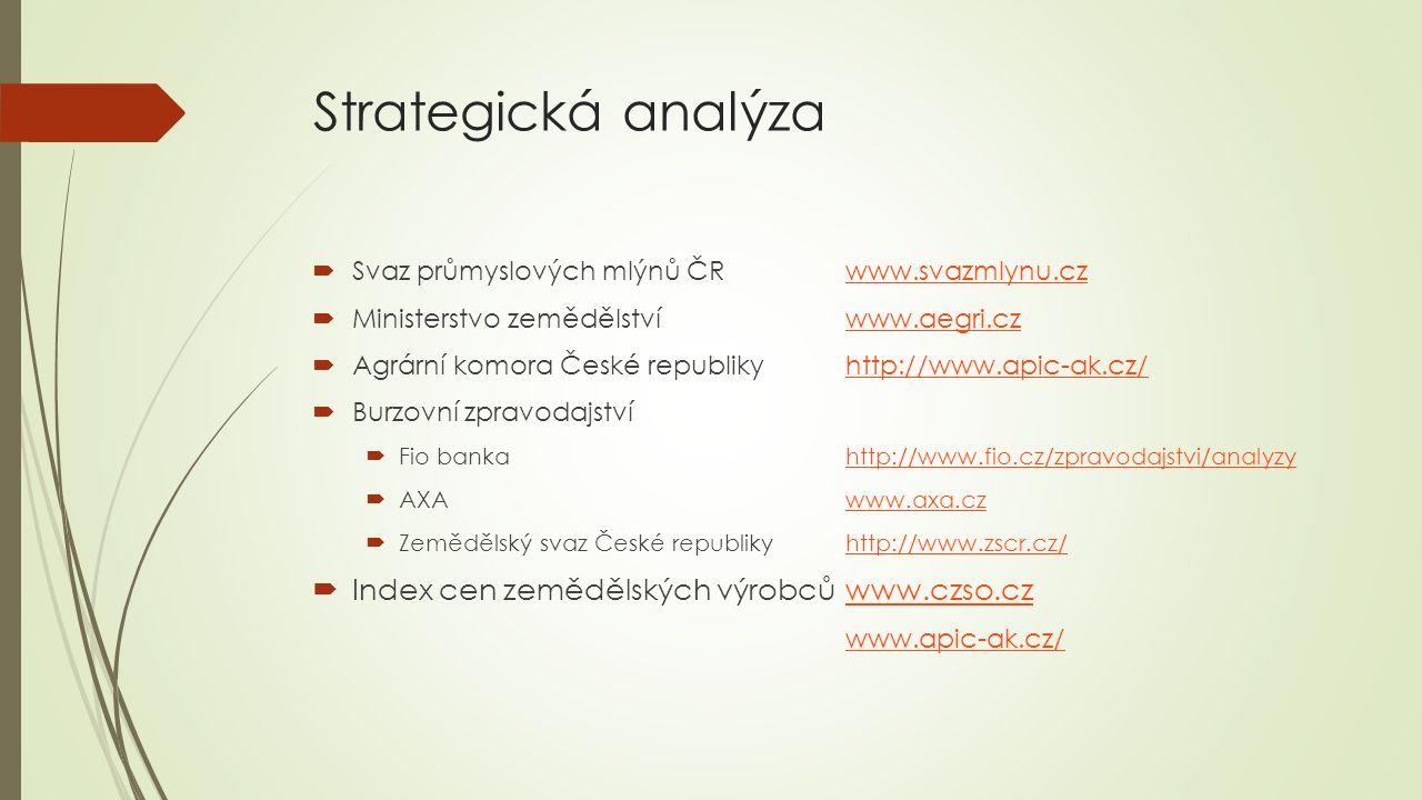 Strategická analýza  Svaz průmyslových mlýnů ČRwww.svazmlynu.czwww.svazmlynu.cz  Ministerstvo zemědělstvíwww.aegri.czwww.aegri.cz  Agrární komora České republikyhttp://www.apic-ak.cz/http://www.apic-ak.cz/  Burzovní zpravodajství  Fio bankahttp://www.fio.cz/zpravodajstvi/analyzyhttp://www.fio.cz/zpravodajstvi/analyzy  AXAwww.axa.czwww.axa.cz  Zemědělský svaz České republikyhttp://www.zscr.cz/http://www.zscr.cz/  Index cen zemědělských výrobcůwww.czso.czwww.czso.cz www.apic-ak.cz/
