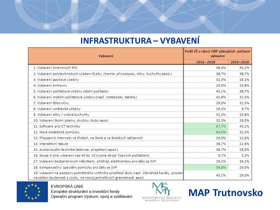 INFRASTRUKTURA – VYBAVENÍ MAP Trutnovsko Vybavení Podíl ZŠ v rámci ORP plánujících pořízení vybavení 2016 –20182019–2020 1.