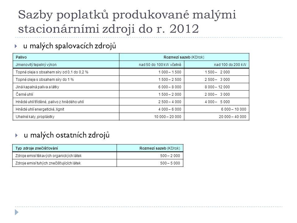 Sazby poplatků produkované malými stacionárními zdroji do r. 2012 PalivoRozmezí sazeb (Kč/rok) Jmenovitý tepelný výkonnad 50 do 100 kW včetněnad 100 d