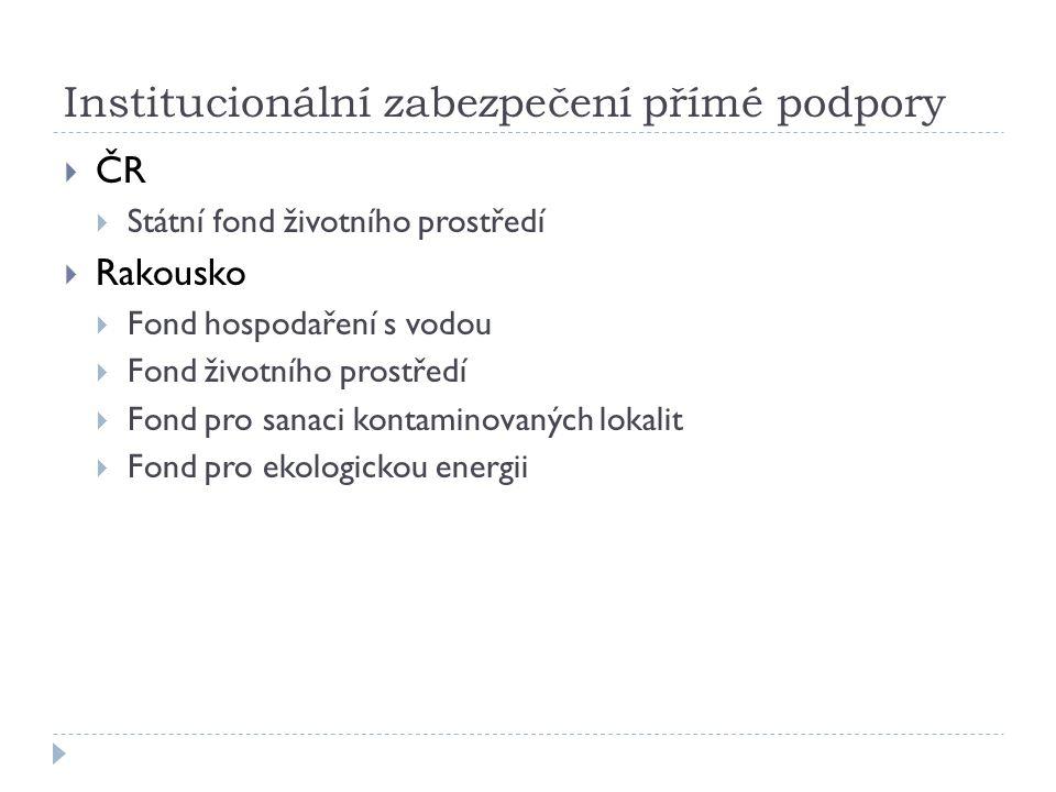 Institucionální zabezpečení přímé podpory  ČR  Státní fond životního prostředí  Rakousko  Fond hospodaření s vodou  Fond životního prostředí  Fond pro sanaci kontaminovaných lokalit  Fond pro ekologickou energii