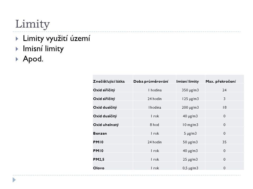 Limity  Limity využití území  Imisní limity  Apod.