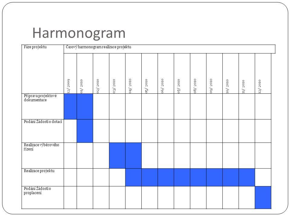 Harmonogram Fáze projektuČasový harmonogram realizace projektu 12/ 2009 01/ 2010 02/ 2010 03/ 2010 04/ 2010 05/ 2010 06/ 2010 07/ 2010 08/ 2010 09/ 2010 10/ 2010 11/ 2010 12/ 2010 Příprava projektové dokumentace Podání Žádosti o dotaci Realizace výběrového řízení Realizace projektu Podání Žádosti o proplacení