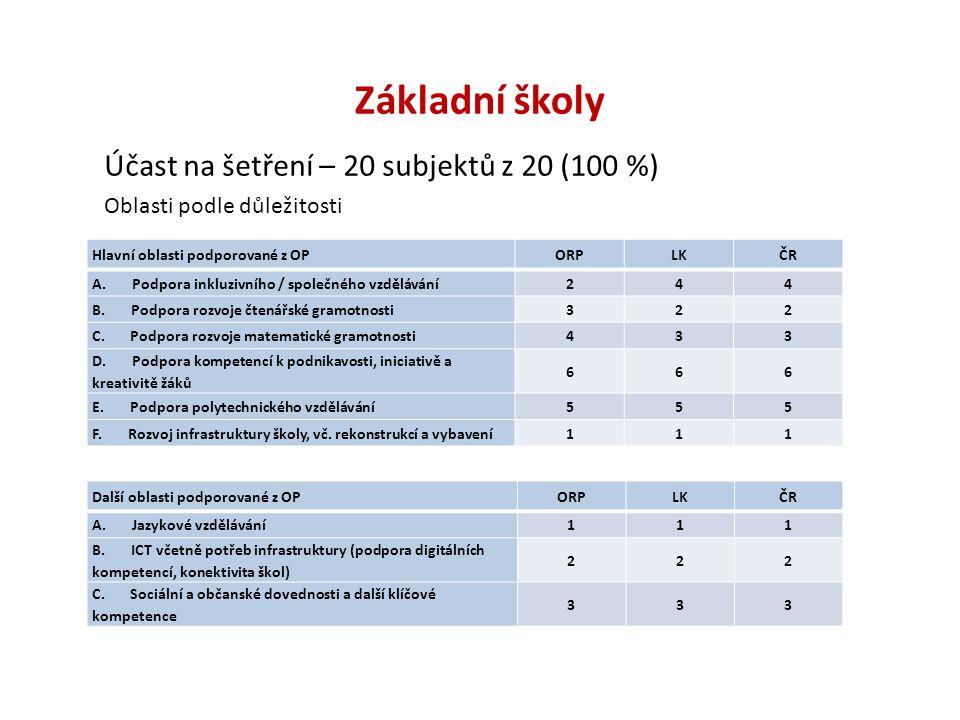 Základní školy Účast na šetření – 20 subjektů z 20 (100 %) Oblasti podle důležitosti Hlavní oblasti podporované z OPORPLKČR A.