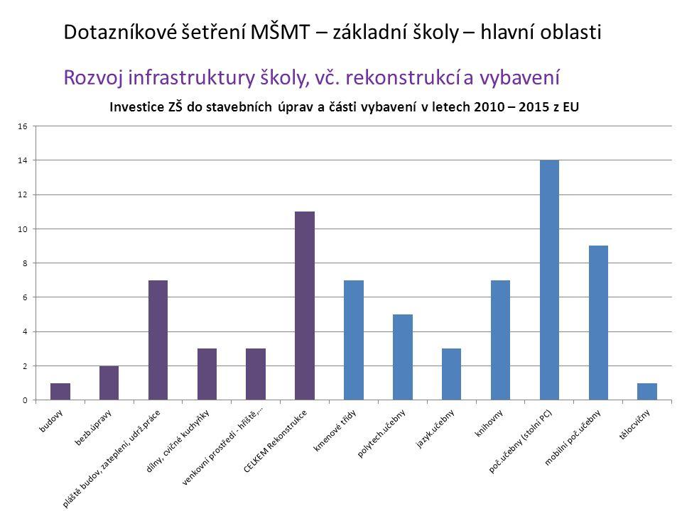 Dotazníkové šetření MŠMT – základní školy – hlavní oblasti Rozvoj infrastruktury školy, vč.