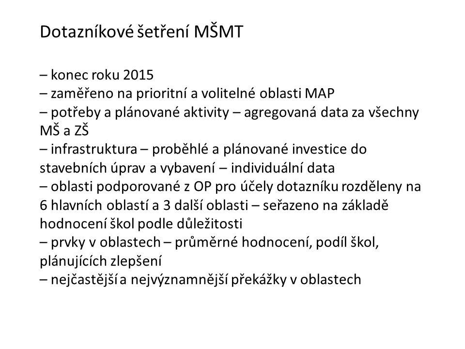 Dotazníkové šetření MŠMT – konec roku 2015 – zaměřeno na prioritní a volitelné oblasti MAP – potřeby a plánované aktivity – agregovaná data za všechny