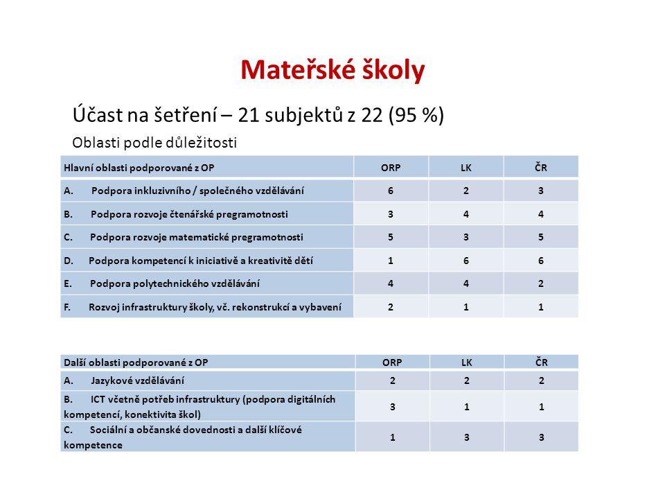 Mateřské školy Účast na šetření – 21 subjektů z 22 (95 %) Oblasti podle důležitosti Hlavní oblasti podporované z OPORPLKČR A. Podpora inkluzivního / s