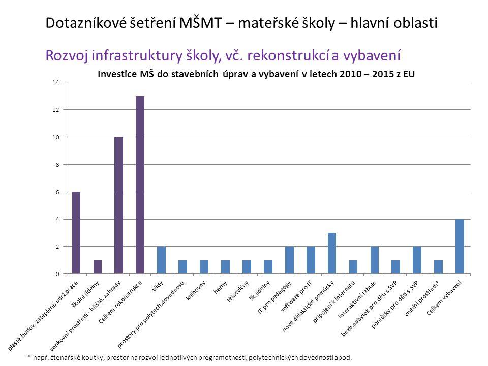 Dotazníkové šetření MŠMT – mateřské školy – hlavní oblasti Rozvoj infrastruktury školy, vč. rekonstrukcí a vybavení