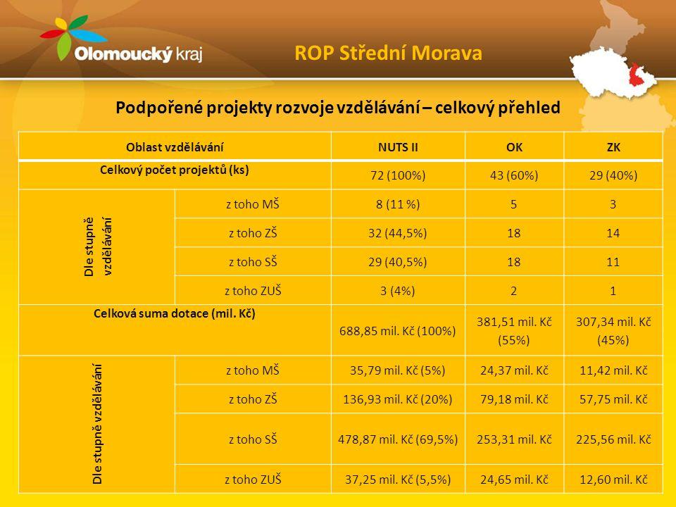 Podpořené projekty rozvoje vzdělávání – celkový přehled ROP Střední Morava Oblast vzděláváníNUTS IIOKZK Celkový počet projektů (ks) 72 (100%)43 (60%)29 (40%) Dle stupně vzdělávání z toho MŠ8 (11 %)53 z toho ZŠ32 (44,5%)1814 z toho SŠ29 (40,5%)1811 z toho ZUŠ3 (4%)21 Celková suma dotace (mil.