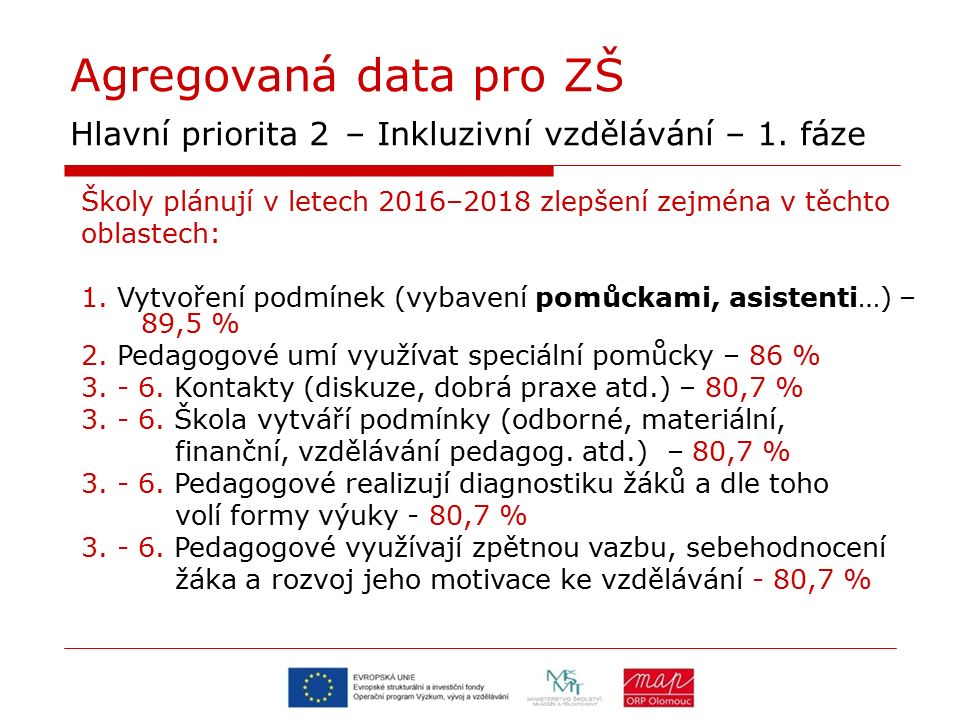 Agregovaná data pro ZŠ Hlavní priorita 2 – Inkluzivní vzdělávání – 1. fáze Školy plánují v letech 2016–2018 zlepšení zejména v těchto oblastech: 1. Vy