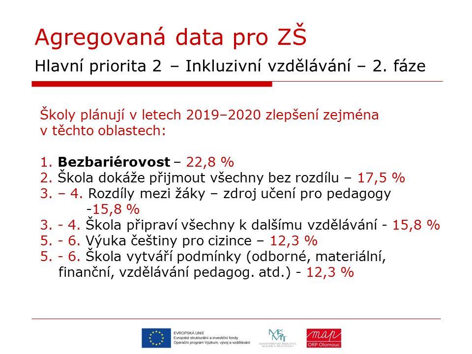 Agregovaná data pro ZŠ Hlavní priorita 2 – Inkluzivní vzdělávání – 2. fáze Školy plánují v letech 2019–2020 zlepšení zejména v těchto oblastech: 1. Be