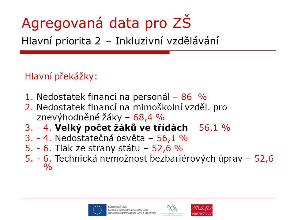 Agregovaná data pro ZŠ Hlavní priorita 2 – Inkluzivní vzdělávání Hlavní překážky: 1. Nedostatek financí na personál – 86 % 2. Nedostatek financí na mi