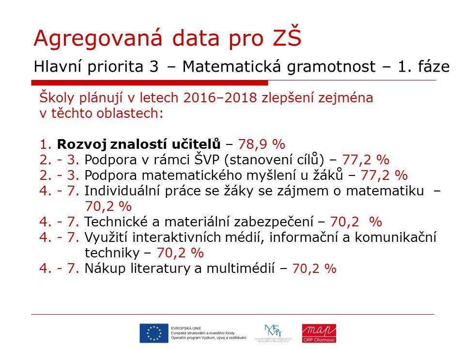 Agregovaná data pro ZŠ Hlavní priorita 3 – Matematická gramotnost – 1. fáze Školy plánují v letech 2016–2018 zlepšení zejména v těchto oblastech: 1. R