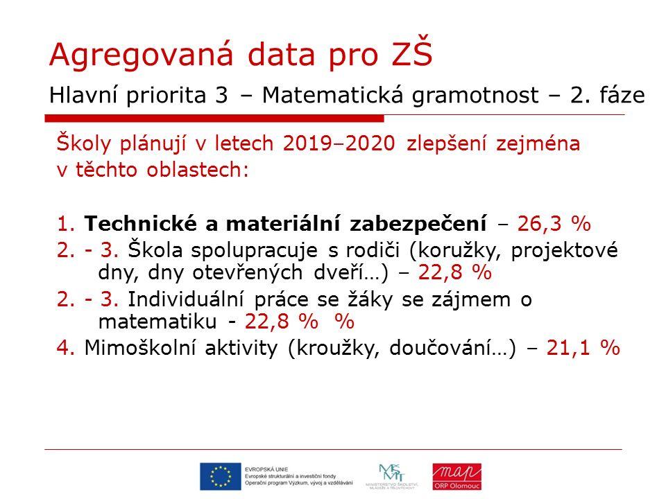 Agregovaná data pro ZŠ Hlavní priorita 3 – Matematická gramotnost – 2. fáze Školy plánují v letech 2019–2020 zlepšení zejména v těchto oblastech: 1. T