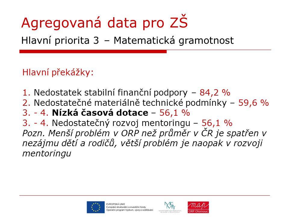 Agregovaná data pro ZŠ Hlavní priorita 3 – Matematická gramotnost Hlavní překážky: 1. Nedostatek stabilní finanční podpory – 84,2 % 2. Nedostatečné ma