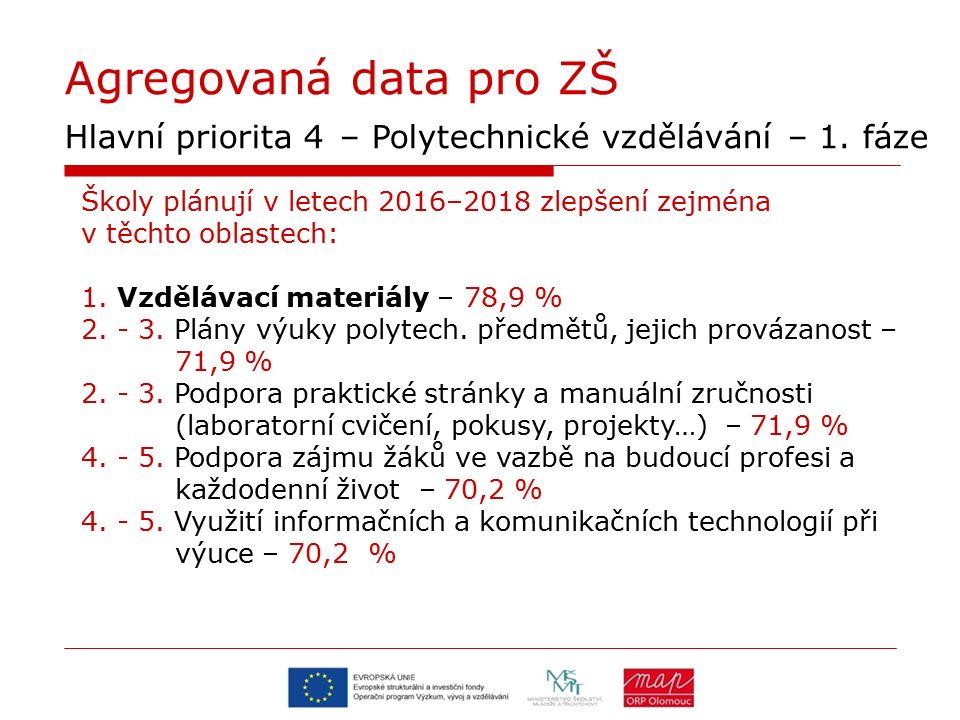Agregovaná data pro ZŠ Hlavní priorita 4 – Polytechnické vzdělávání – 1. fáze Školy plánují v letech 2016–2018 zlepšení zejména v těchto oblastech: 1.