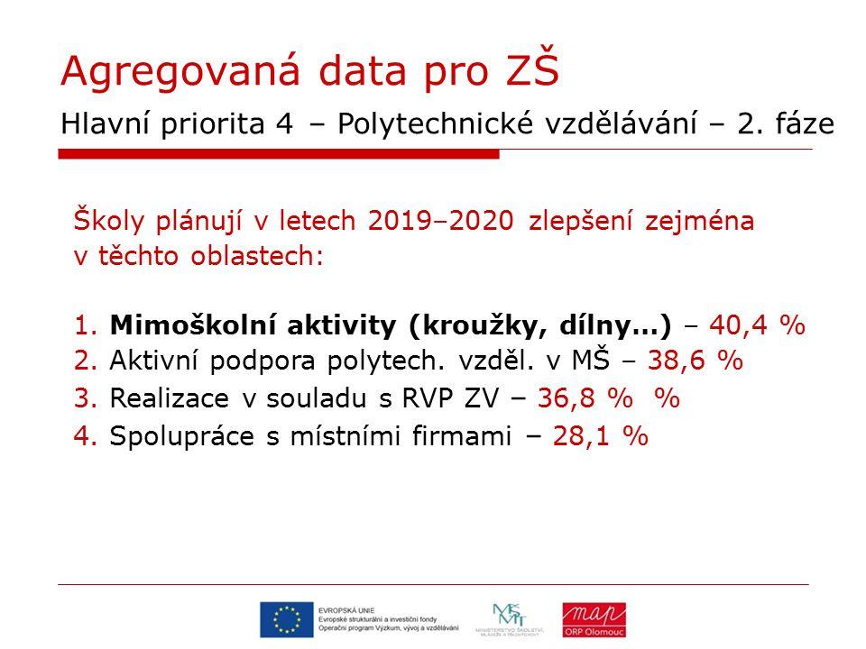 Agregovaná data pro ZŠ Hlavní priorita 4 – Polytechnické vzdělávání – 2. fáze Školy plánují v letech 2019–2020 zlepšení zejména v těchto oblastech: 1.