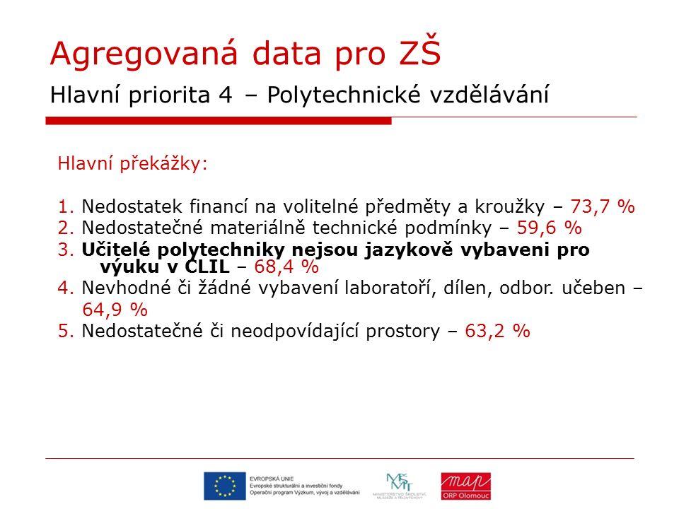 Agregovaná data pro ZŠ Hlavní priorita 4 – Polytechnické vzdělávání Hlavní překážky: 1. Nedostatek financí na volitelné předměty a kroužky – 73,7 % 2.