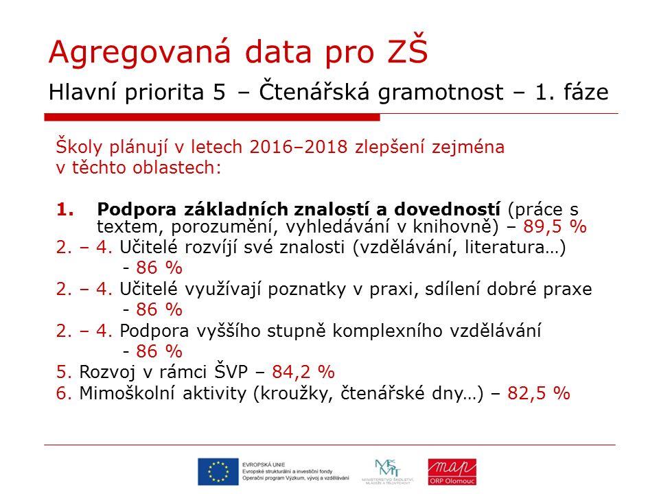 Agregovaná data pro ZŠ Hlavní priorita 5 – Čtenářská gramotnost – 1. fáze Školy plánují v letech 2016–2018 zlepšení zejména v těchto oblastech: 1.Podp