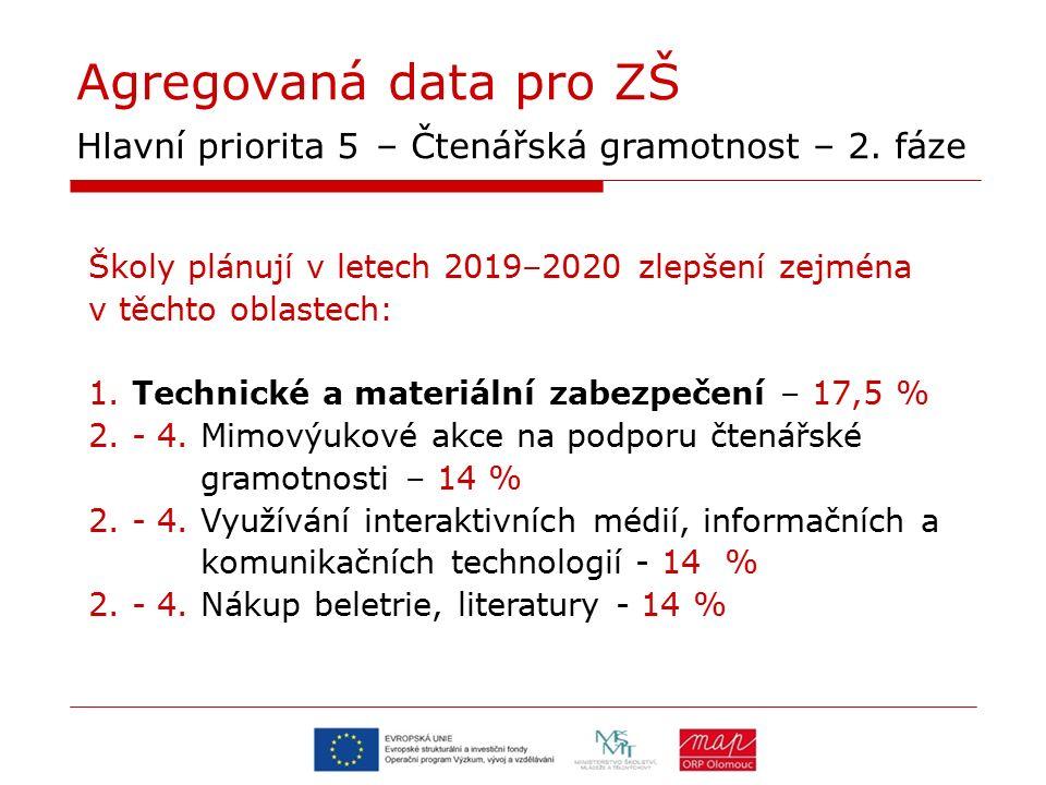 Agregovaná data pro ZŠ Hlavní priorita 5 – Čtenářská gramotnost – 2. fáze Školy plánují v letech 2019–2020 zlepšení zejména v těchto oblastech: 1. Tec