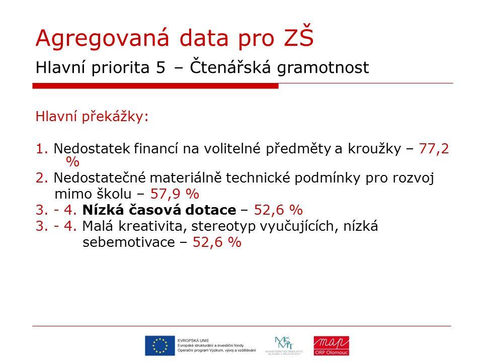 Agregovaná data pro ZŠ Hlavní priorita 5 – Čtenářská gramotnost Hlavní překážky: 1. Nedostatek financí na volitelné předměty a kroužky – 77,2 % 2. Ned