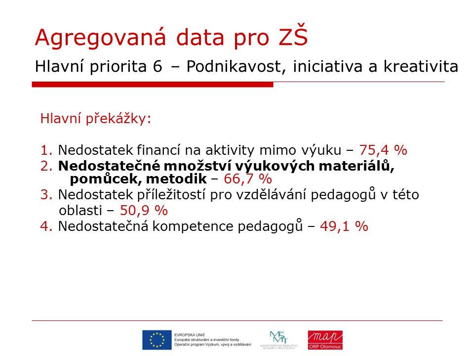 Agregovaná data pro ZŠ Hlavní priorita 6 – Podnikavost, iniciativa a kreativita Hlavní překážky: 1. Nedostatek financí na aktivity mimo výuku – 75,4 %