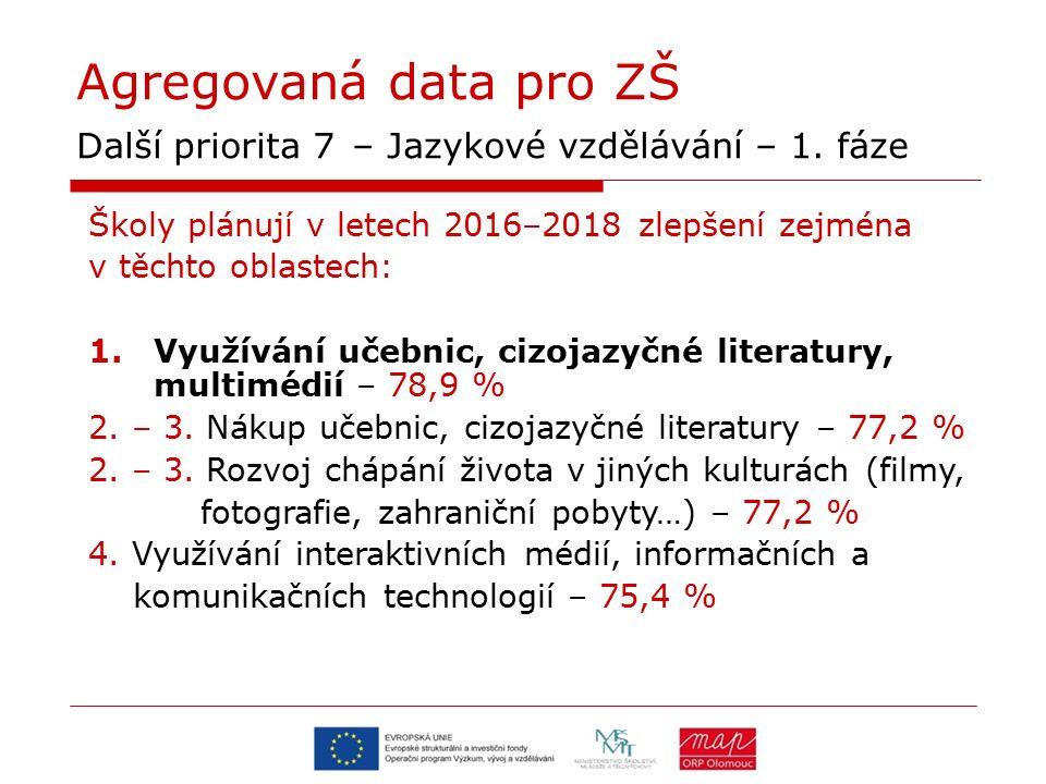 Agregovaná data pro ZŠ Další priorita 7 – Jazykové vzdělávání – 1. fáze Školy plánují v letech 2016–2018 zlepšení zejména v těchto oblastech: 1.Využív
