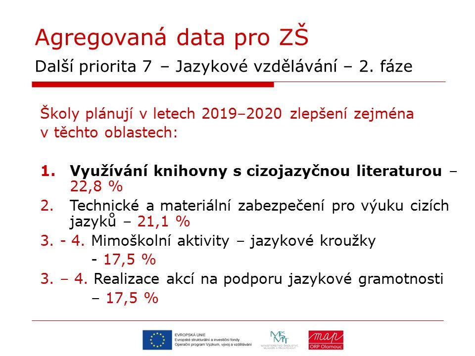 Agregovaná data pro ZŠ Další priorita 7 – Jazykové vzdělávání – 2. fáze Školy plánují v letech 2019–2020 zlepšení zejména v těchto oblastech: 1.Využív