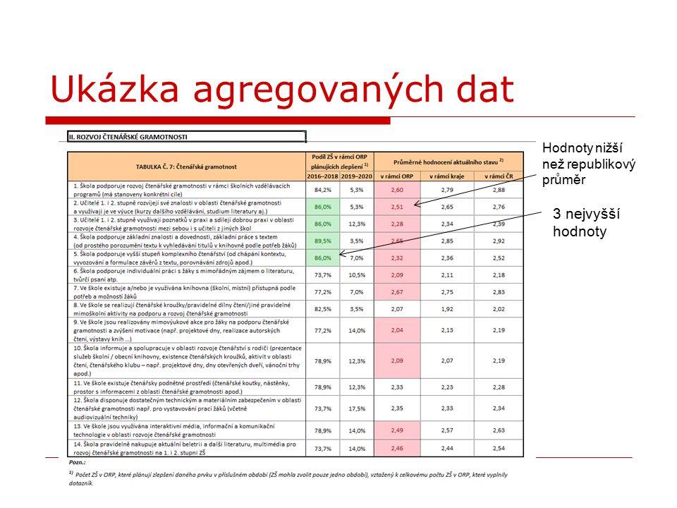 Agregovaná data pro ZŠ Aktuální stav škol: Nejlepší hodnocení: Sociální a občanské dovednosti a další klíčové kompetence (2,81) Nejslabší hodnocení: Jazykové vzdělávání (2,18) a Polytechnické vzdělávání (2,19).