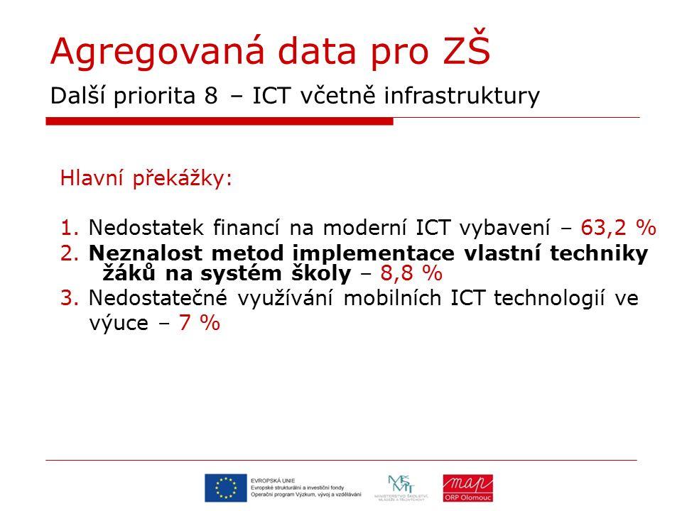 Agregovaná data pro ZŠ Další priorita 8 – ICT včetně infrastruktury Hlavní překážky: 1. Nedostatek financí na moderní ICT vybavení – 63,2 % 2. Neznalo