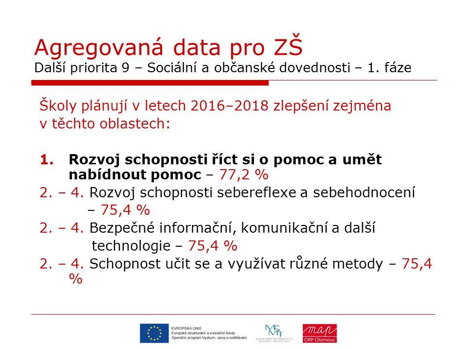 Agregovaná data pro ZŠ Další priorita 9 – Sociální a občanské dovednosti – 1. fáze Školy plánují v letech 2016–2018 zlepšení zejména v těchto oblastec