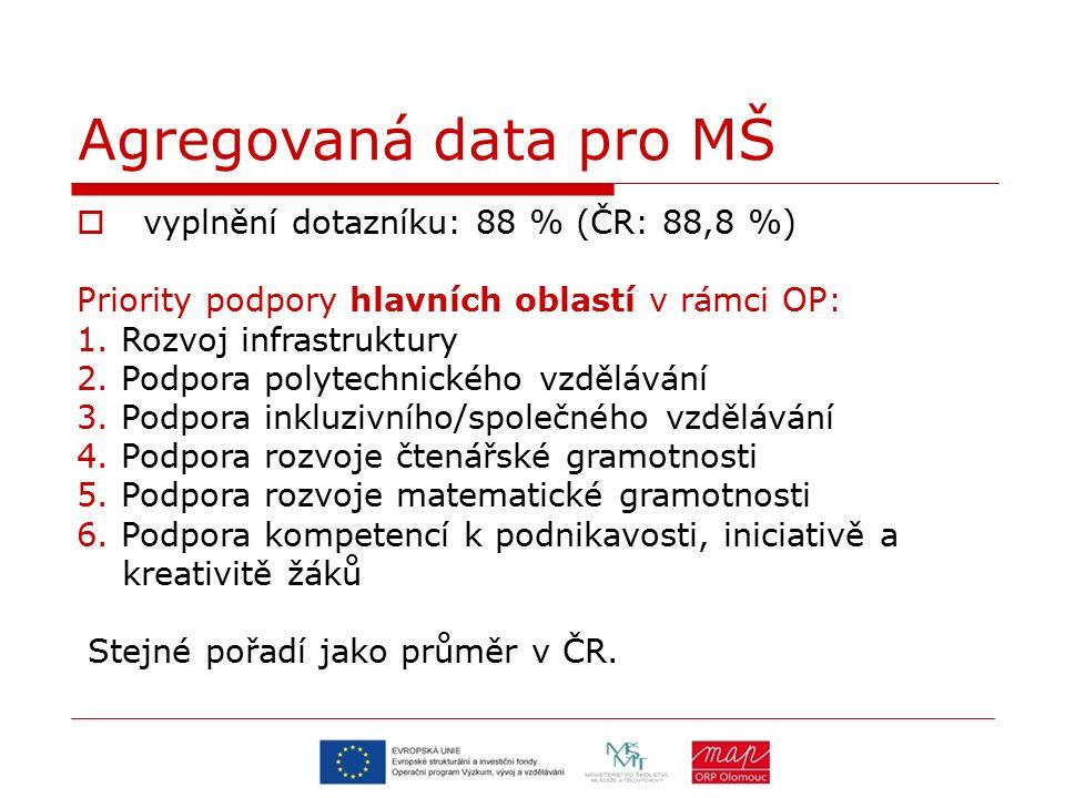 Agregovaná data pro MŠ  vyplnění dotazníku: 88 % (ČR: 88,8 %) Priority podpory hlavních oblastí v rámci OP: 1. Rozvoj infrastruktury 2. Podpora polyt