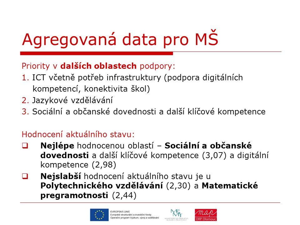 Priority v dalších oblastech podpory: 1. ICT včetně potřeb infrastruktury (podpora digitálních kompetencí, konektivita škol) 2. Jazykové vzdělávání 3.