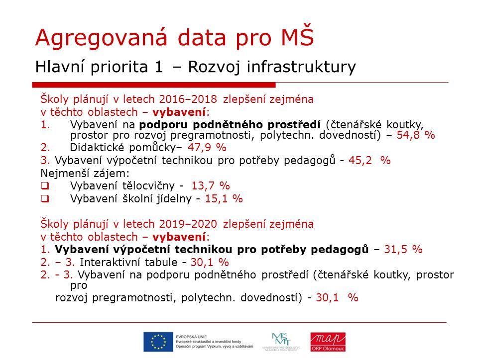 Agregovaná data pro MŠ Hlavní priorita 1 – Rozvoj infrastruktury Školy plánují v letech 2016–2018 zlepšení zejména v těchto oblastech – vybavení: 1.Vybavení na podporu podnětného prostředí (čtenářské koutky, prostor pro rozvoj pregramotnosti, polytechn.