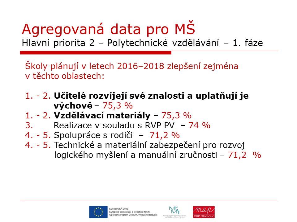 Agregovaná data pro MŠ Hlavní priorita 2 – Polytechnické vzdělávání – 1. fáze Školy plánují v letech 2016–2018 zlepšení zejména v těchto oblastech: 1.