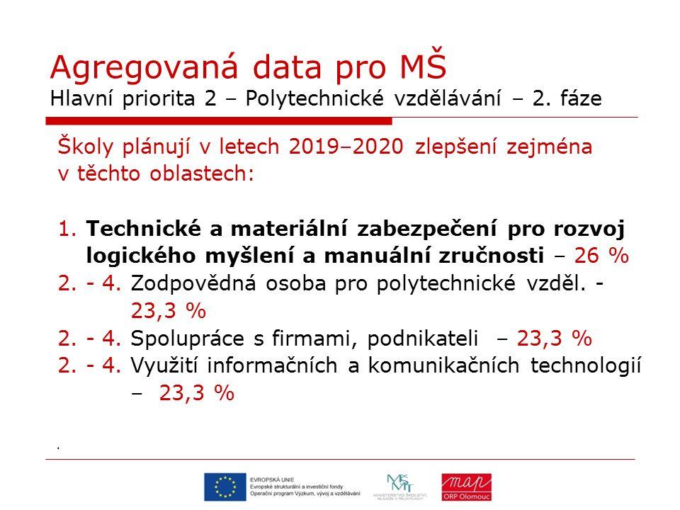 Agregovaná data pro MŠ Hlavní priorita 2 – Polytechnické vzdělávání – 2. fáze Školy plánují v letech 2019–2020 zlepšení zejména v těchto oblastech: 1.