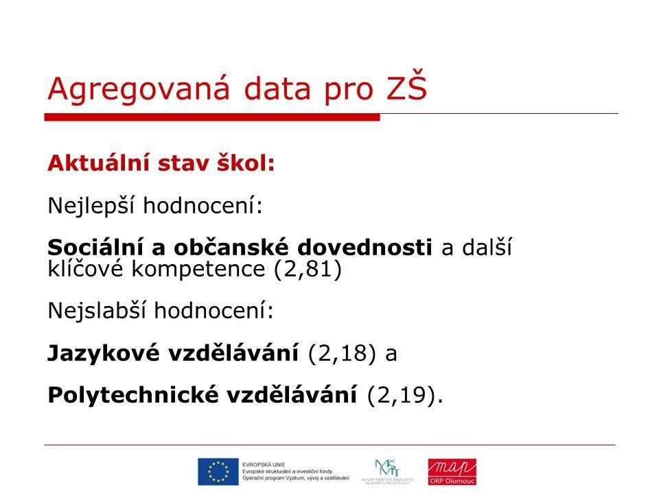 Agregovaná data pro ZŠ Další priorita 7 – Jazykové vzdělávání – 1.