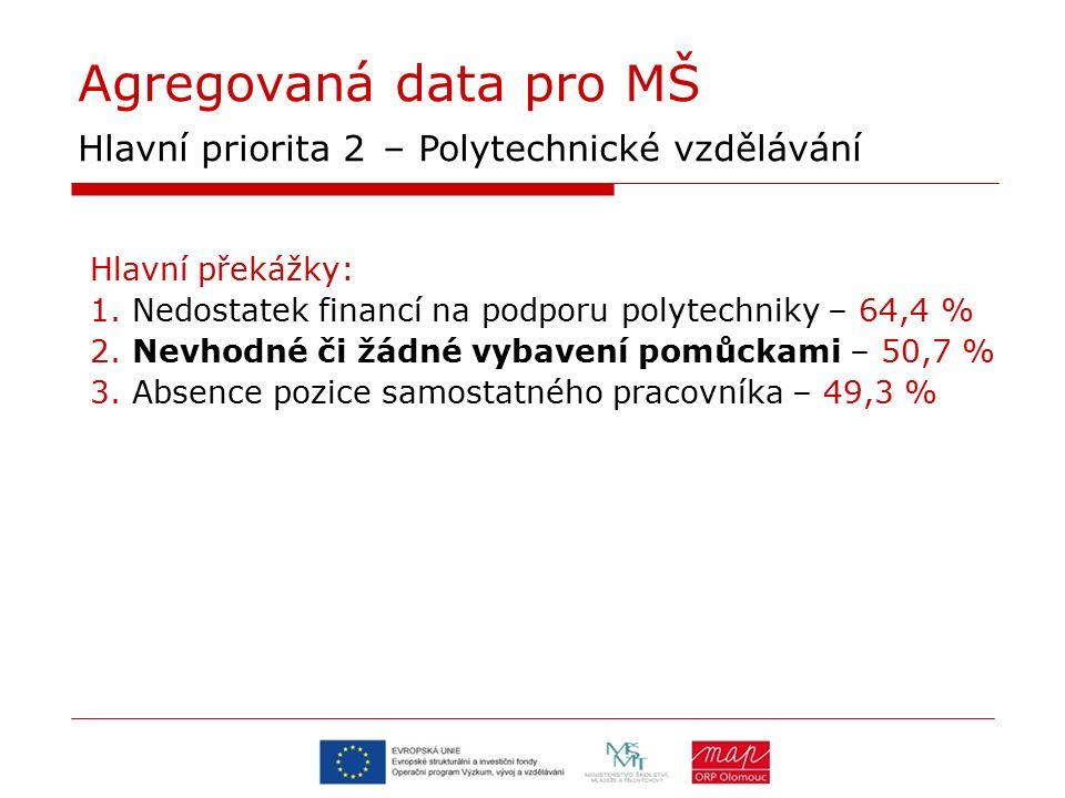 Agregovaná data pro MŠ Hlavní priorita 2 – Polytechnické vzdělávání Hlavní překážky: 1. Nedostatek financí na podporu polytechniky – 64,4 % 2. Nevhodn
