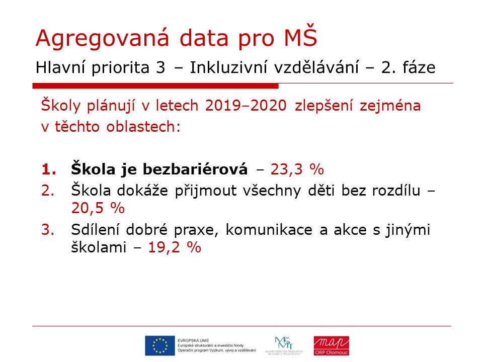 Agregovaná data pro MŠ Hlavní priorita 3 – Inkluzivní vzdělávání – 2.