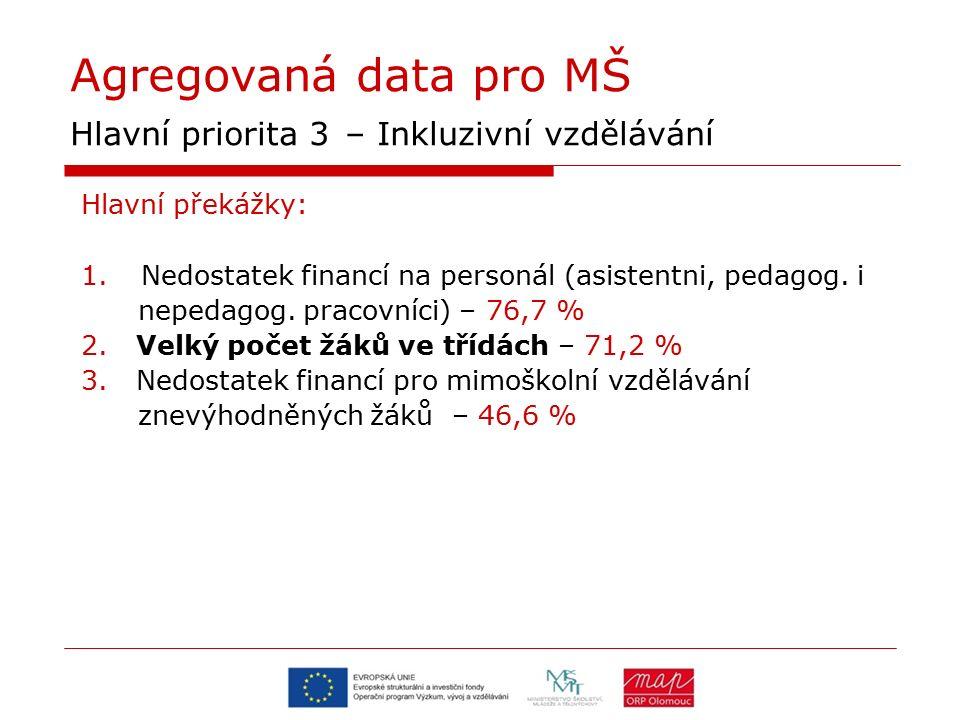 Agregovaná data pro MŠ Hlavní priorita 3 – Inkluzivní vzdělávání Hlavní překážky: 1.Nedostatek financí na personál (asistentni, pedagog. i nepedagog.